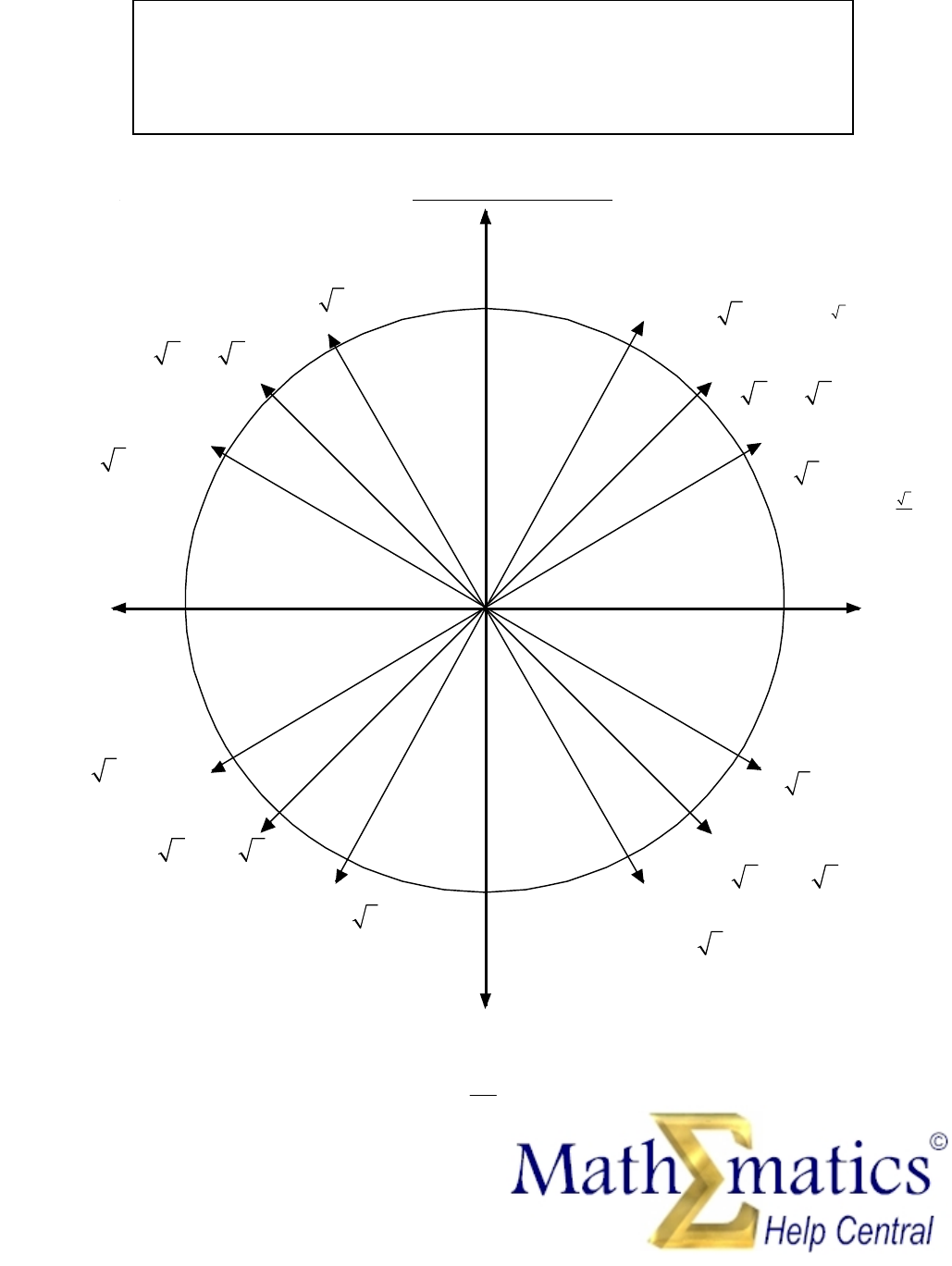 Angles And Radians of A Unit Circle