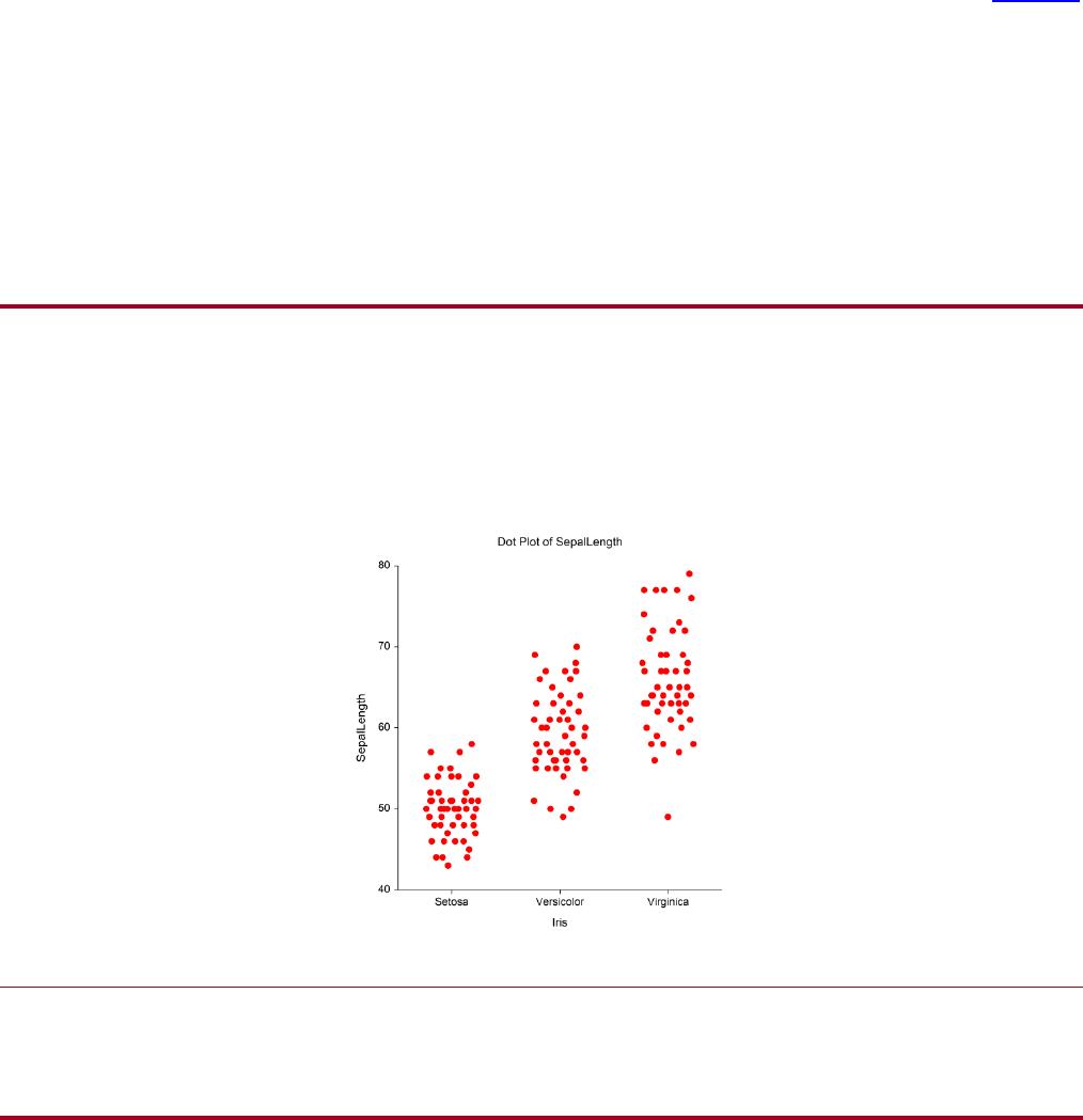Dot plot example template