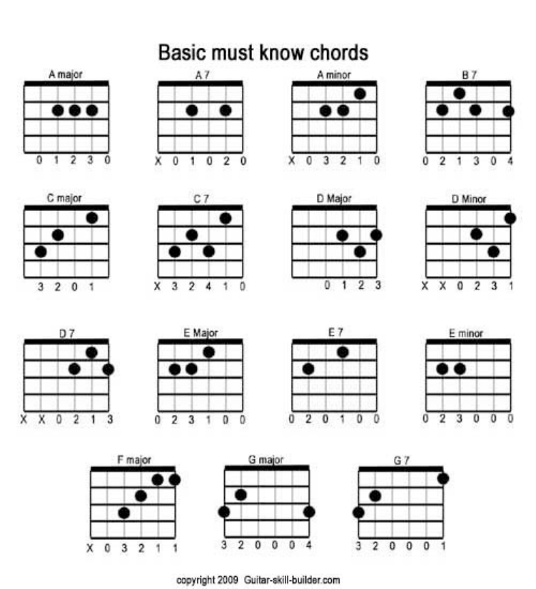 Download Printable Guitar Chord Chart Template For Free