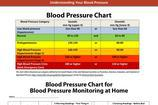 Blood Pressure Chart Templates