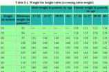 Army Height and Weight Chart