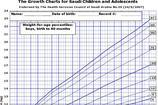 Baby Weight Growth Chart Templates