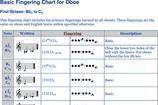 Oboe Fingering Chart