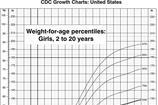 Weight Chart for Girls
