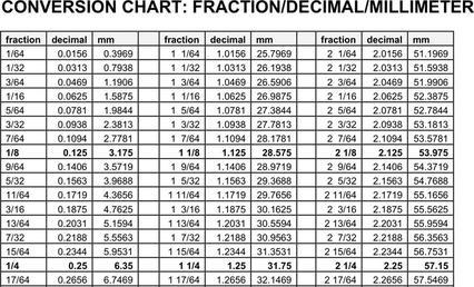 Download size chart for free tidytemplates decimal to fraction chart greentooth Image collections