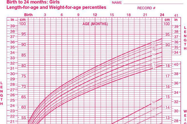 Download Baby Growth Chart Template for Free - TidyTemplates