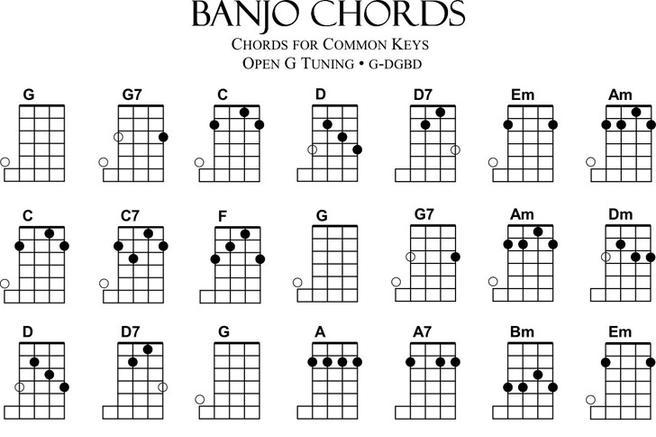 3 Banjo Chord Chart Free Download