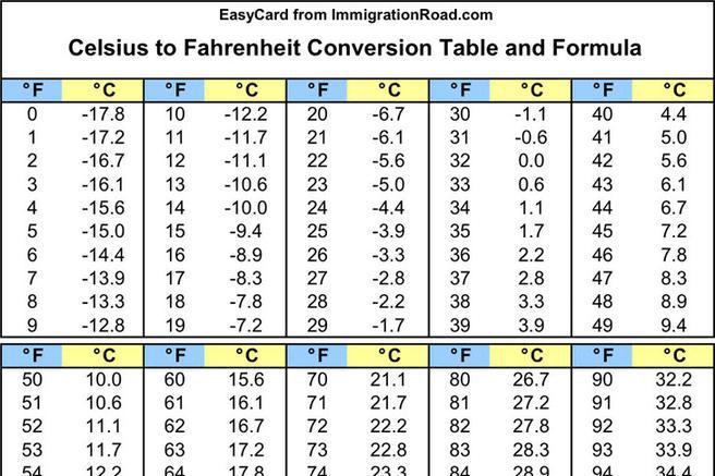 Celsius To Fahrenheit Conversion Table Elcho Table