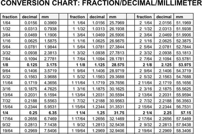 fraction to decimal chart pdf