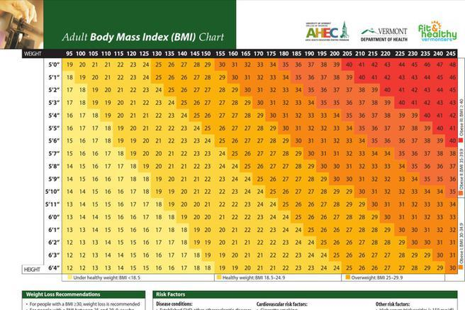 weight charts for men