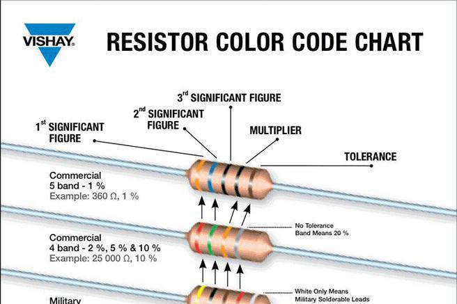 3 Resistor Color Code Chart Free Download