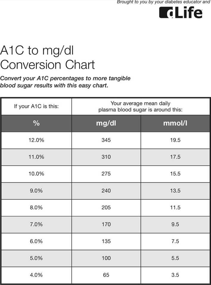Download A1c To Mgdl Conversion Chart For Free Tidytemplates