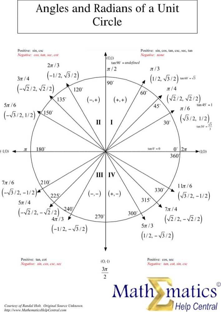 Angles And Radians of A Unit Circle Page 1