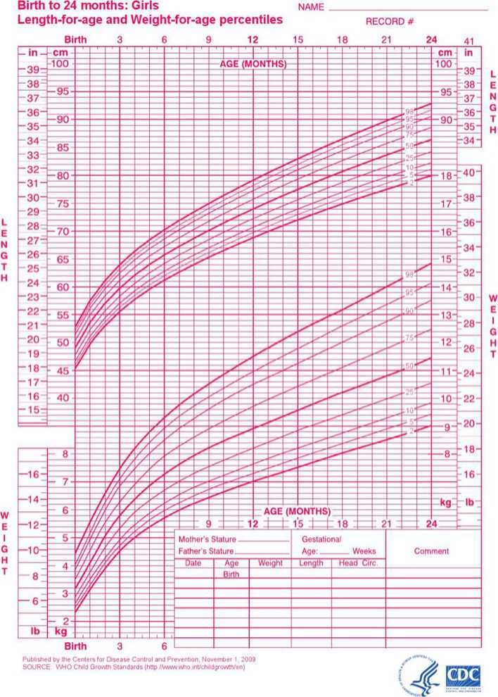 Download Baby Girl Growth Chart For Birth To 24 Months For Free