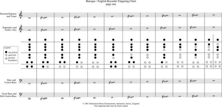 Download Baroque And English Recorder Fingering Chart for Free ...