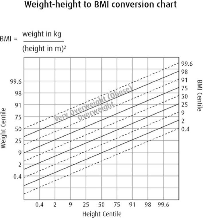 Download Bmi Height And Weight Conversion Chart For Kid For Free