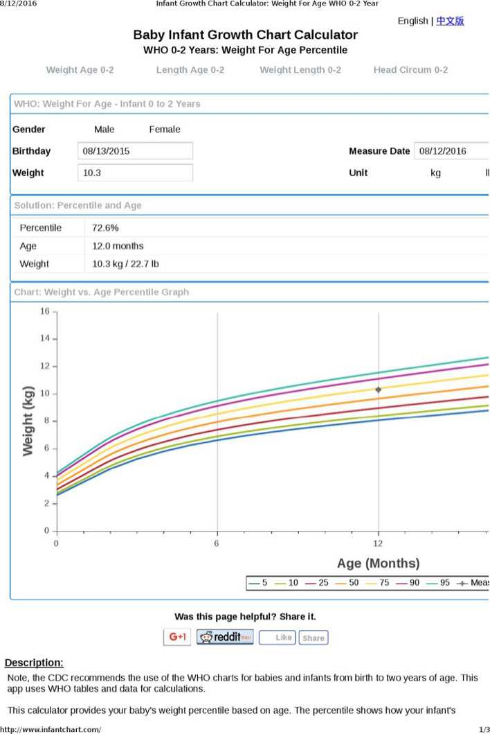 Download Breastfed Baby Growth Chart Calculator 1 For Free