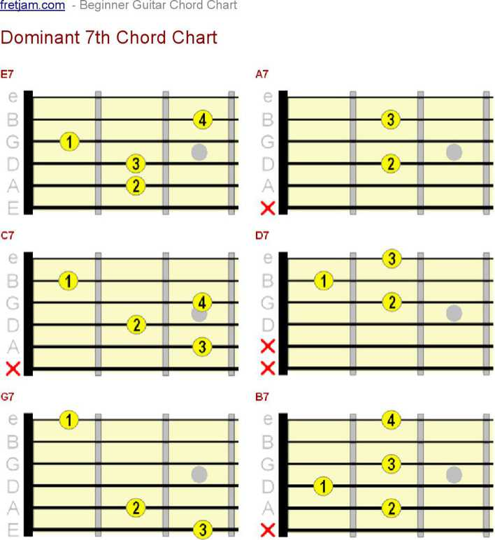 Download Complete Guitar Bar Chord Chart Example For Free Page 3