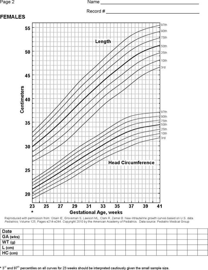 Download Example Baby Weight Growth Chart For Free Page 2