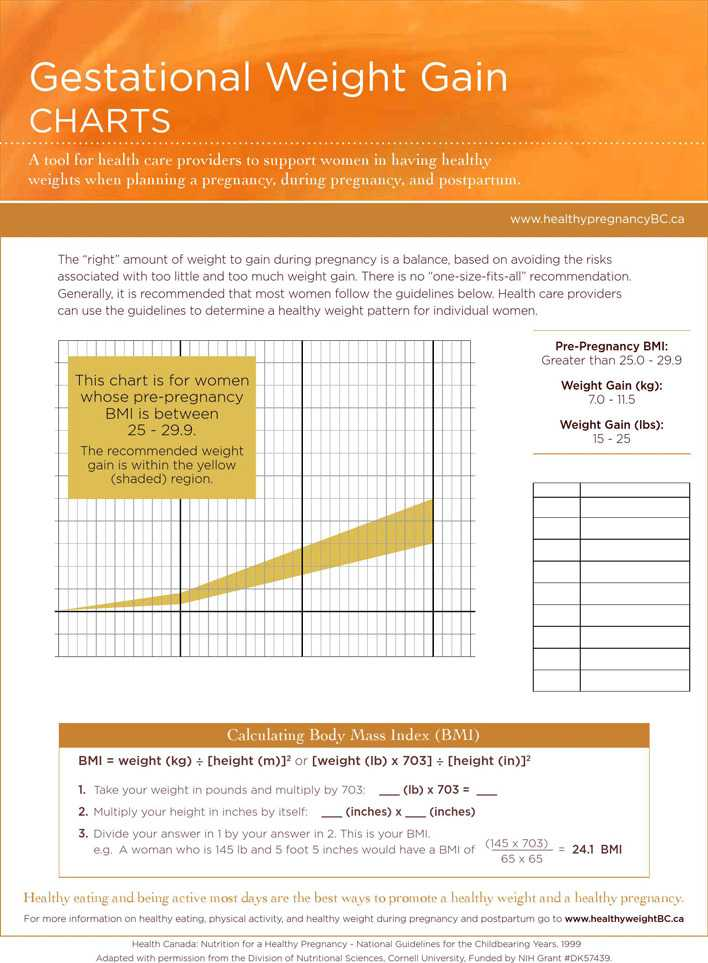 Download Gestational Weight Gain Charts For Free Page 4