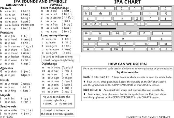 Download Ipa Sounds And Symbols Chart For Free Tidytemplates