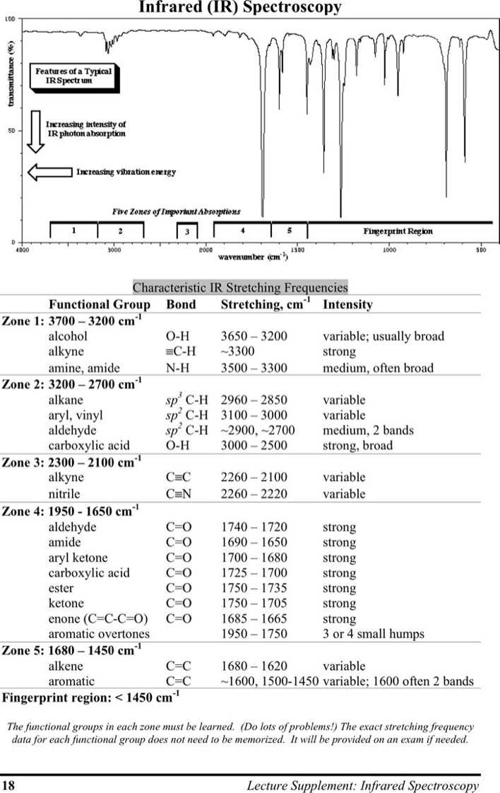 download ir spectroscopy chart 1 for free