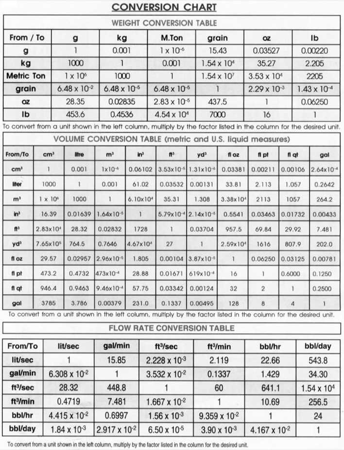 Metric System Weight Conversion Chart Page 1