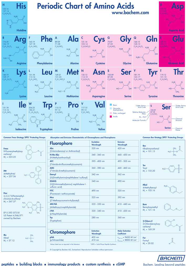 periodic table chart pdf download