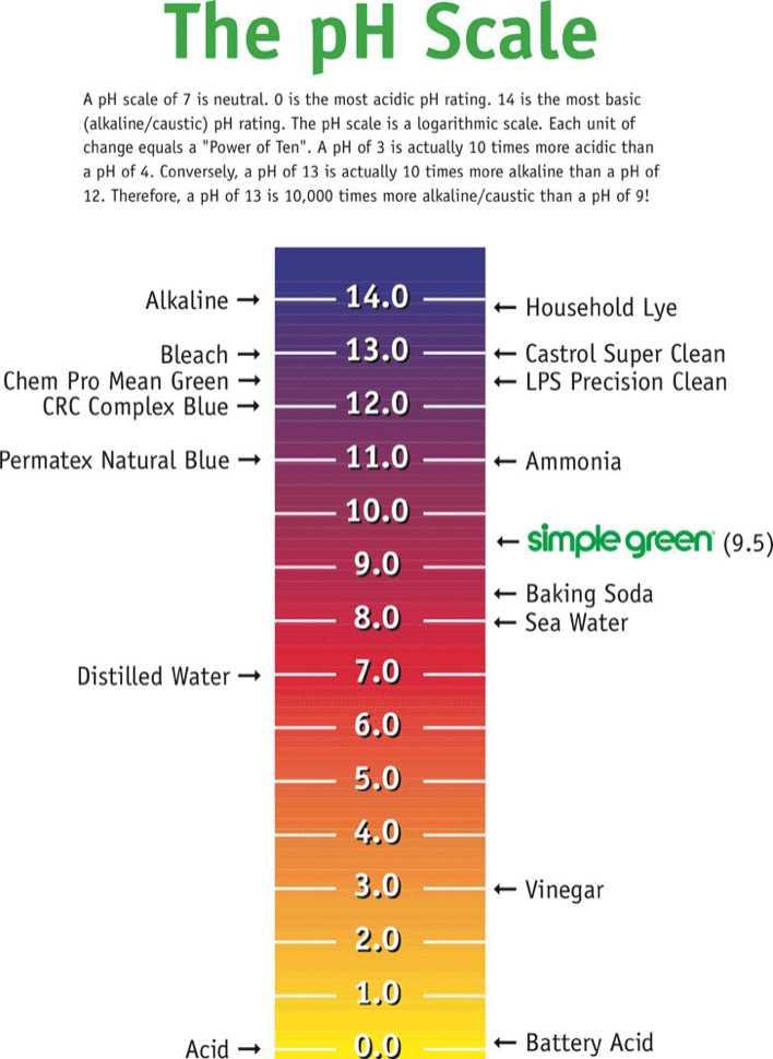 PH Chart 2 Page 1