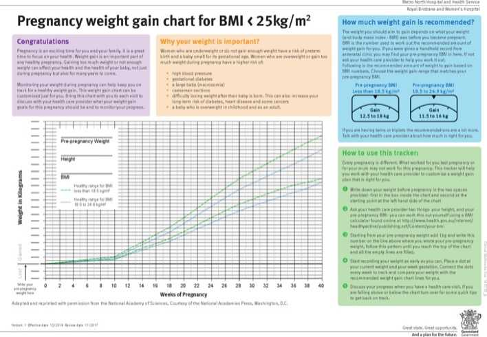 Download Pregnancy Weight Gain Chart For Free Tidytemplates