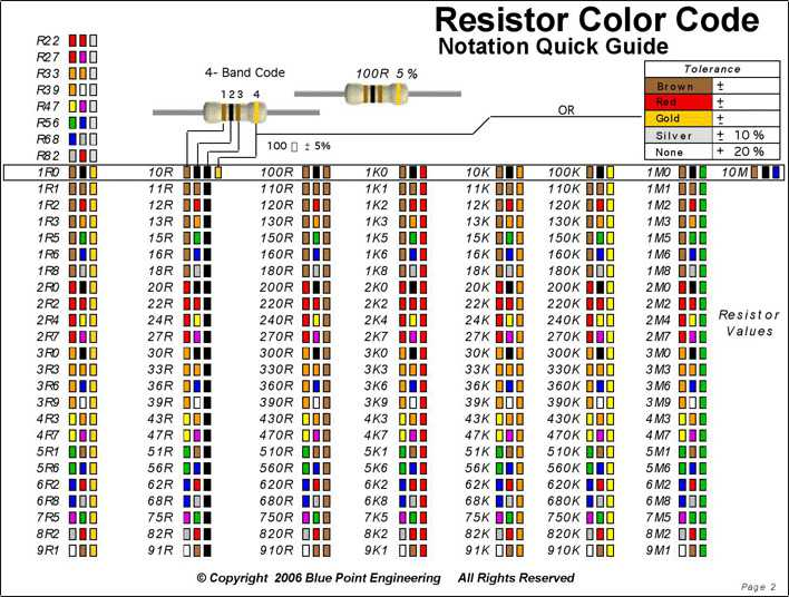 Download Resistor Color Code Chart 3 For Free Page 2 Tidytemplates