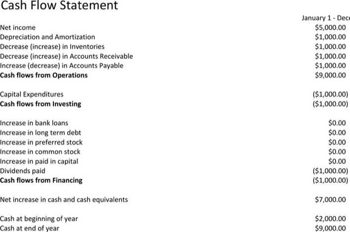 download simple cash flow statement template for free tidytemplates
