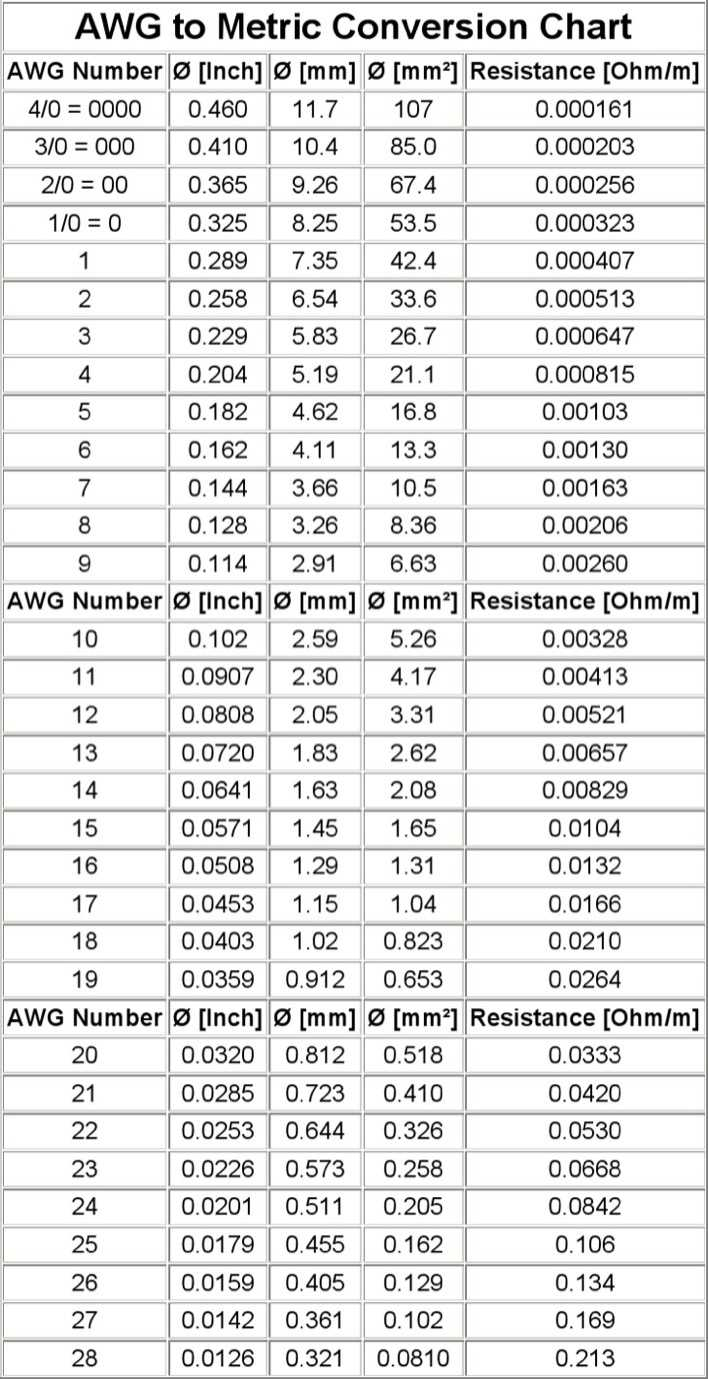 metric to standard conversion chart pdf