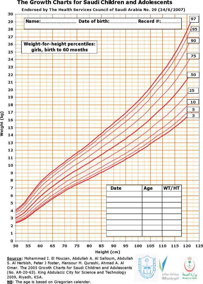 Growth and weight chart for toddlers
