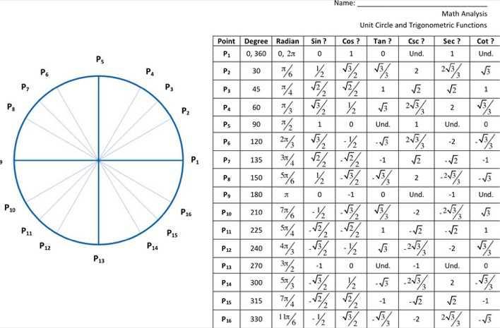 Unit Circle And Trigonometric Functions Page 1