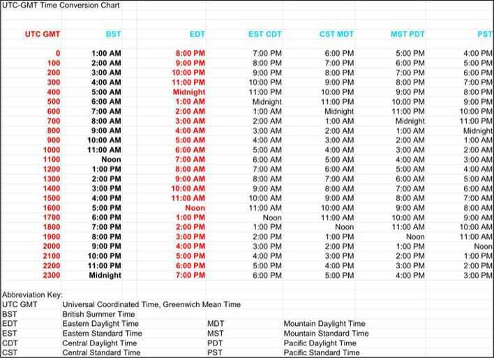 Utc time zone converter to cst