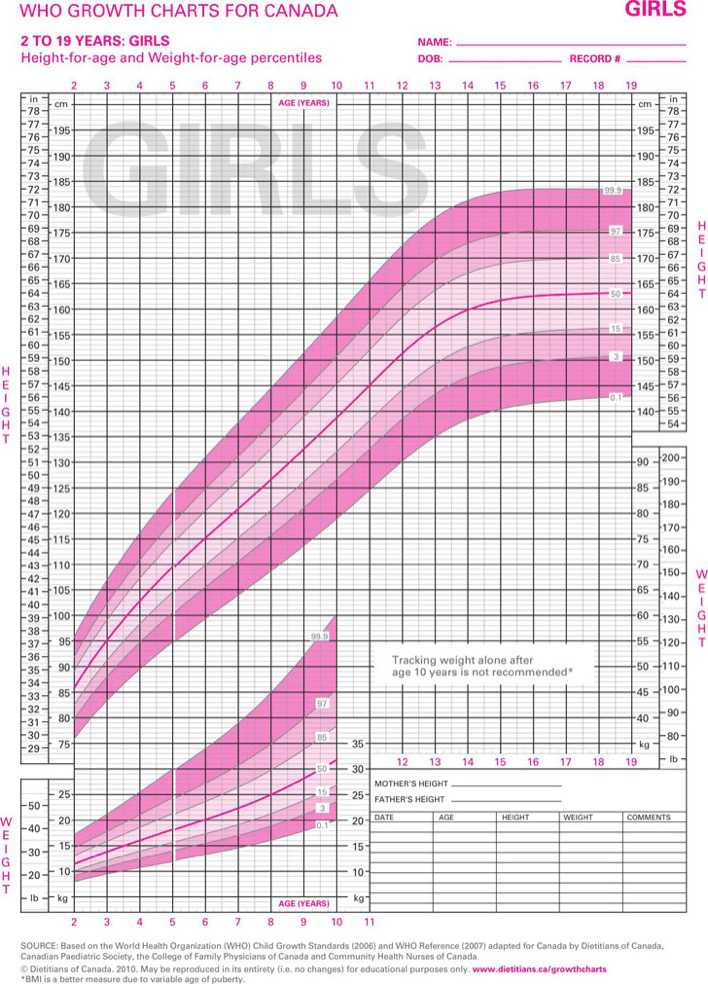 Download Who Growth Charts For Canada 2 To 29 Years Girls For Free