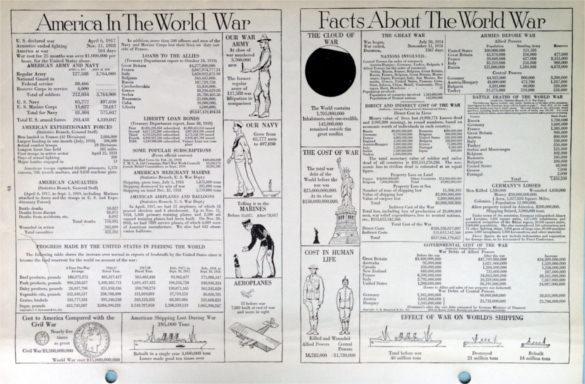 1919 Large Antique World War I Fact Sheet Template