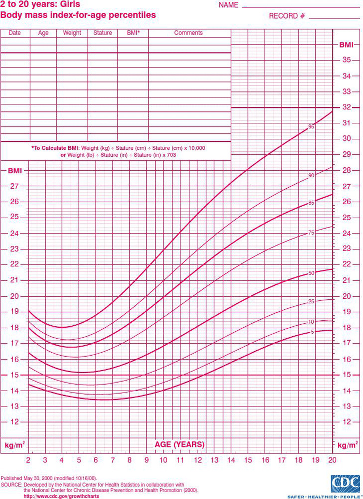 5 Weight Chart For Girls Free Download