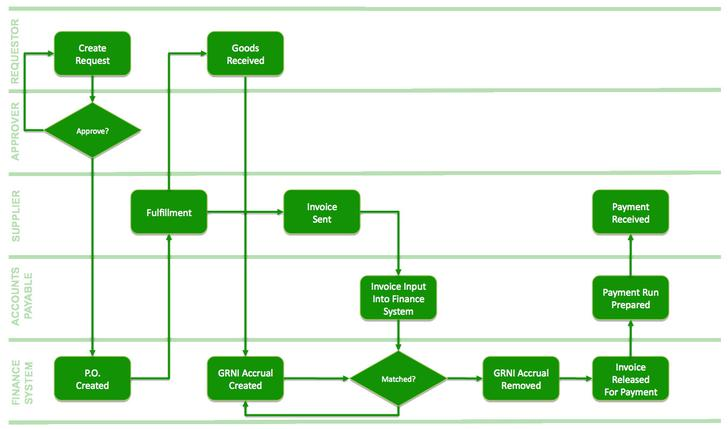 Flow Chart Templates Free Download - Accounting flowchart template