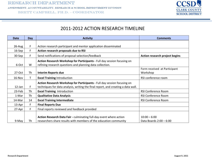 Action Research Timeline Template