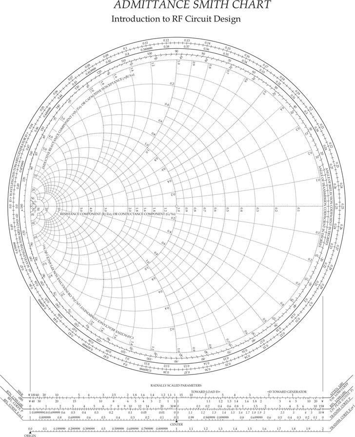 Admittance Smith Chart