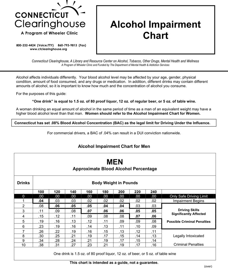 3+ BAC Chart Free Download