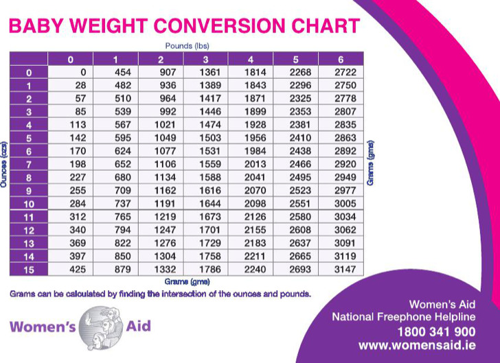 Average Baby Weight Conversion Chart