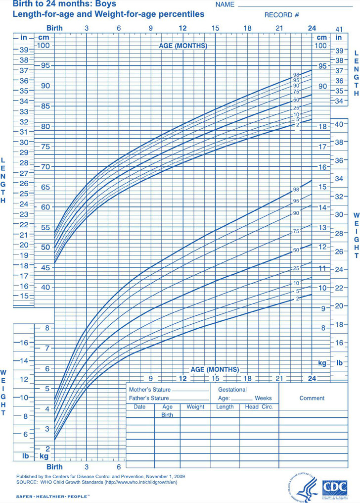 Baby Boy Growth Chart Of Birth To 24 Months