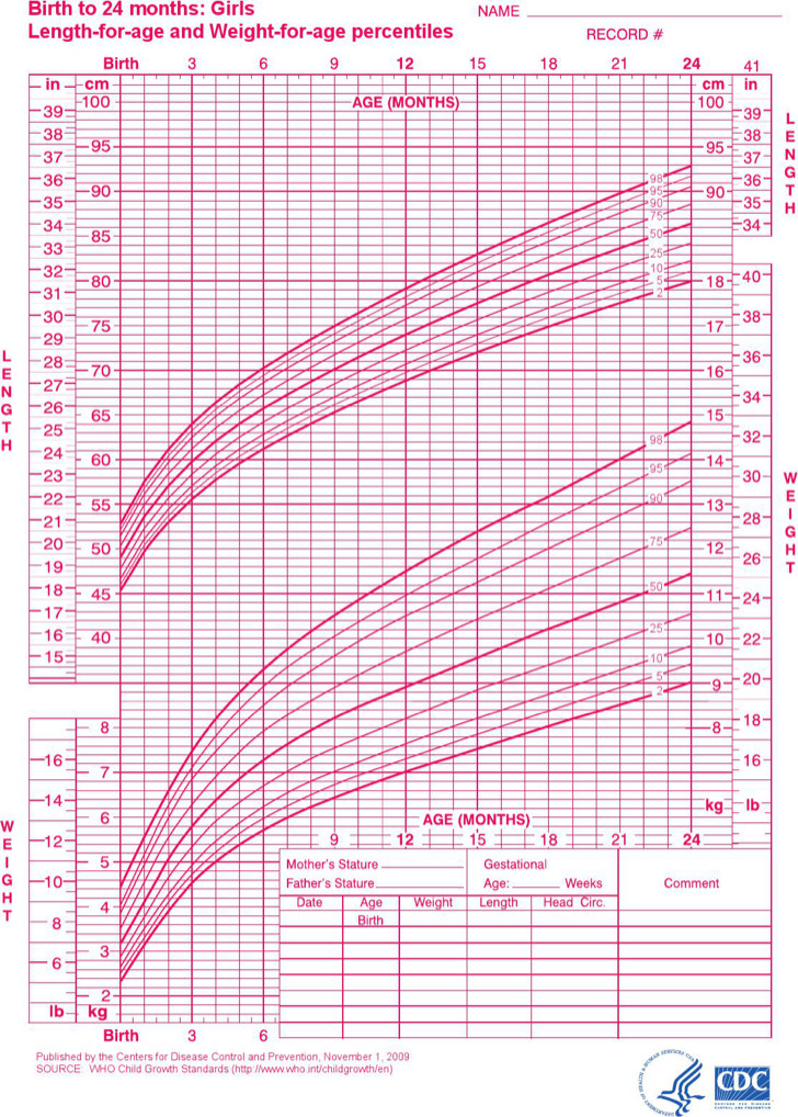 Baby Girl Growth Chart For Birth To 24 Months