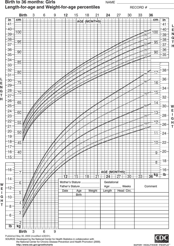 Baby Girl Growth Chart Template