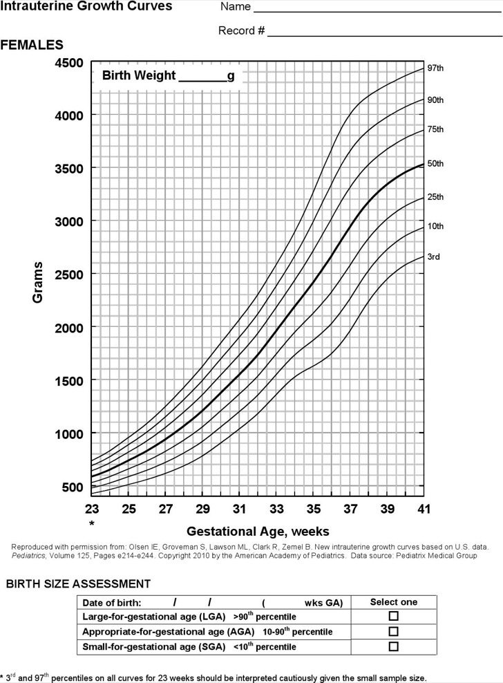 Baby Weight Growth Percentile Chart