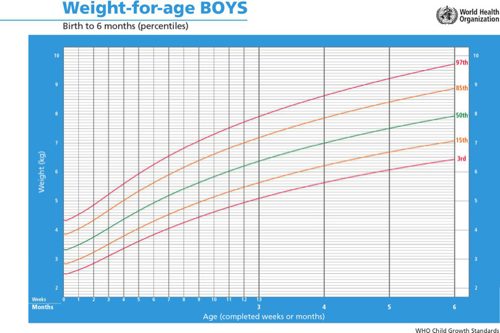 Baby Weight Percentile Chart By Week