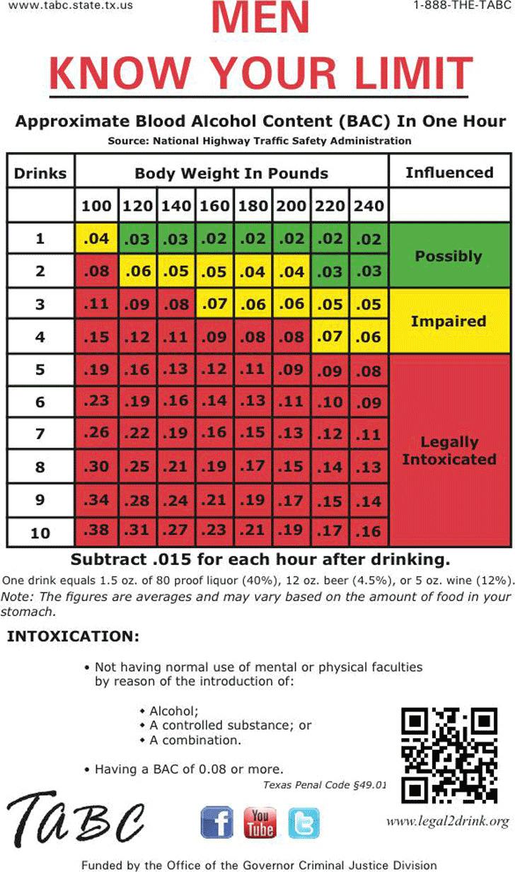 BAC Chart 1